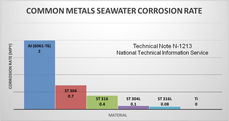 chart-seawater-corrosion-rate-768x406